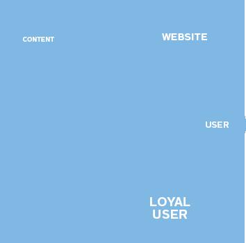 User-Experience Optimization